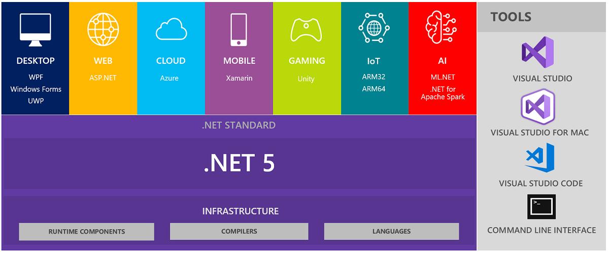 Microsoft .NET 5 Free Download